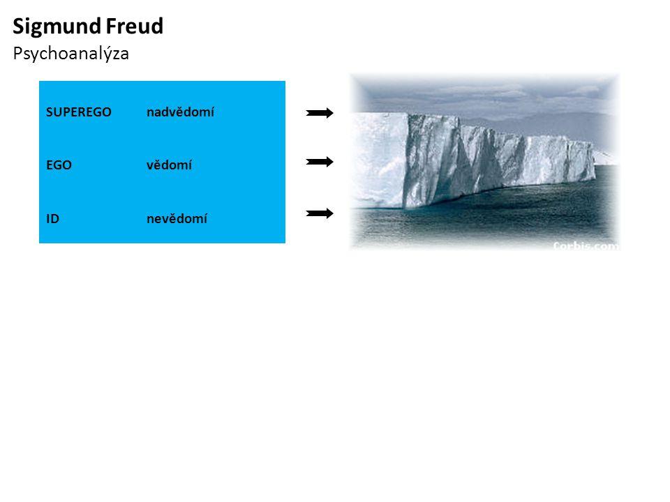 Sigmund Freud Psychoanalýza SUPEREGO nadvědomí EGO vědomí ID nevědomí