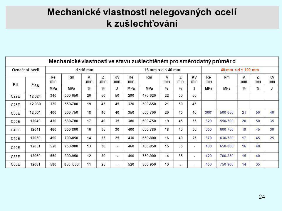 Mechanické vlastnosti nelegovaných ocelí k zušlechťování