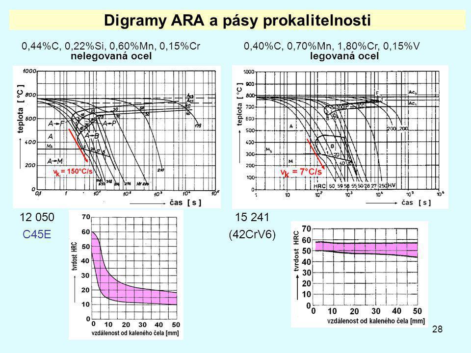 Digramy ARA a pásy prokalitelnosti