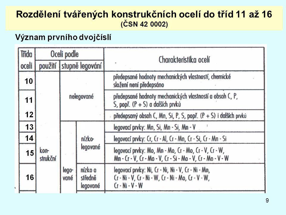Rozdělení tvářených konstrukčních ocelí do tříd 11 až 16 (ČSN 42 0002)