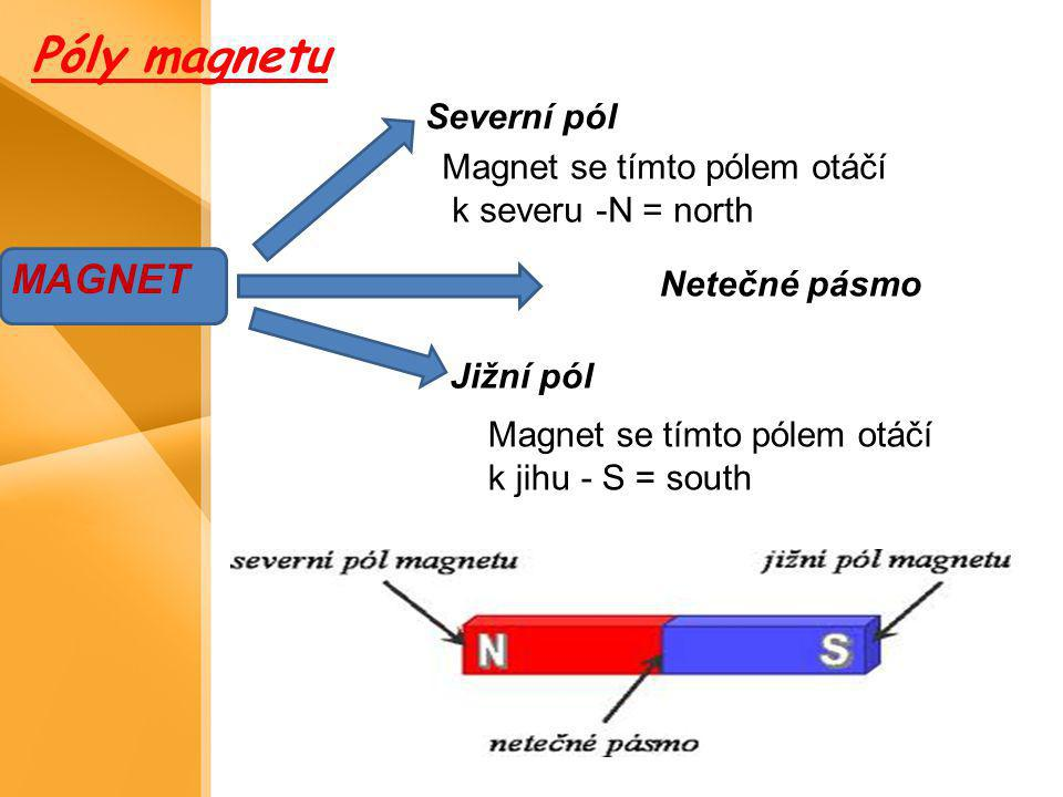 Póly magnetu MAGNET Severní pól Magnet se tímto pólem otáčí