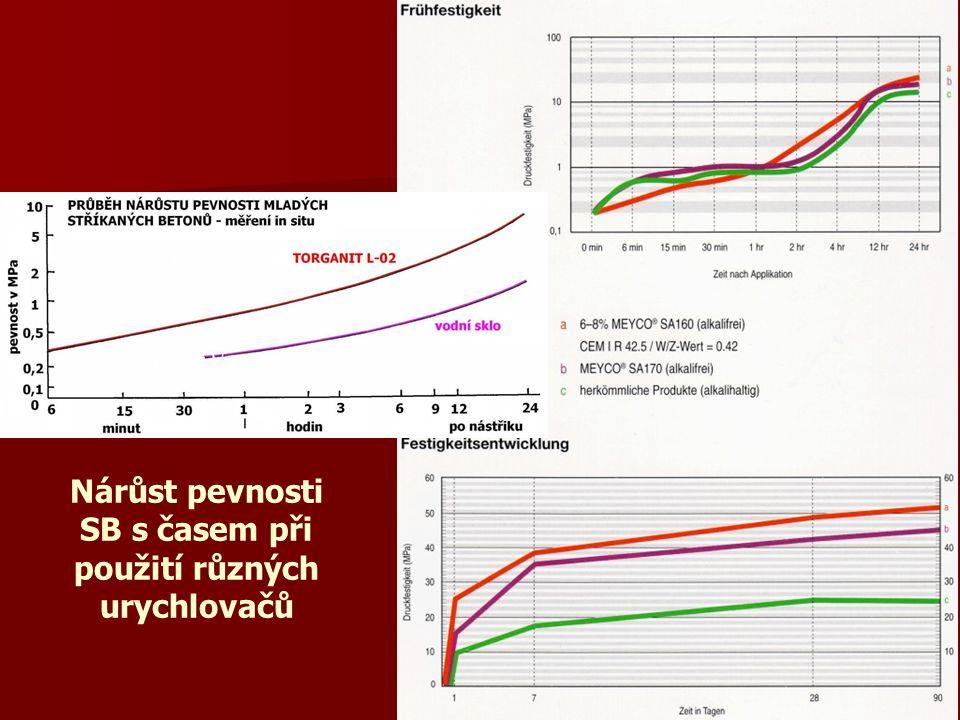 Nárůst pevnosti SB s časem při použití různých urychlovačů