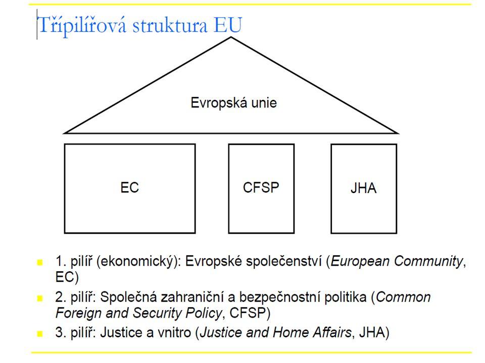 Třetímu pilíři naopak s Amsterdamskou smlouvou pravomoce ubyly ve prospěch pilíře prvního - šlo především o implementaci schengenského systému do komunitárního práva - a to komunitární právo představuje právě pilíř první.