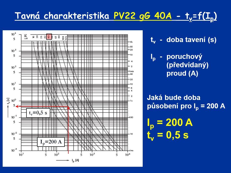 Tavná charakteristika PV22 gG 40A - tv=f(Ip)