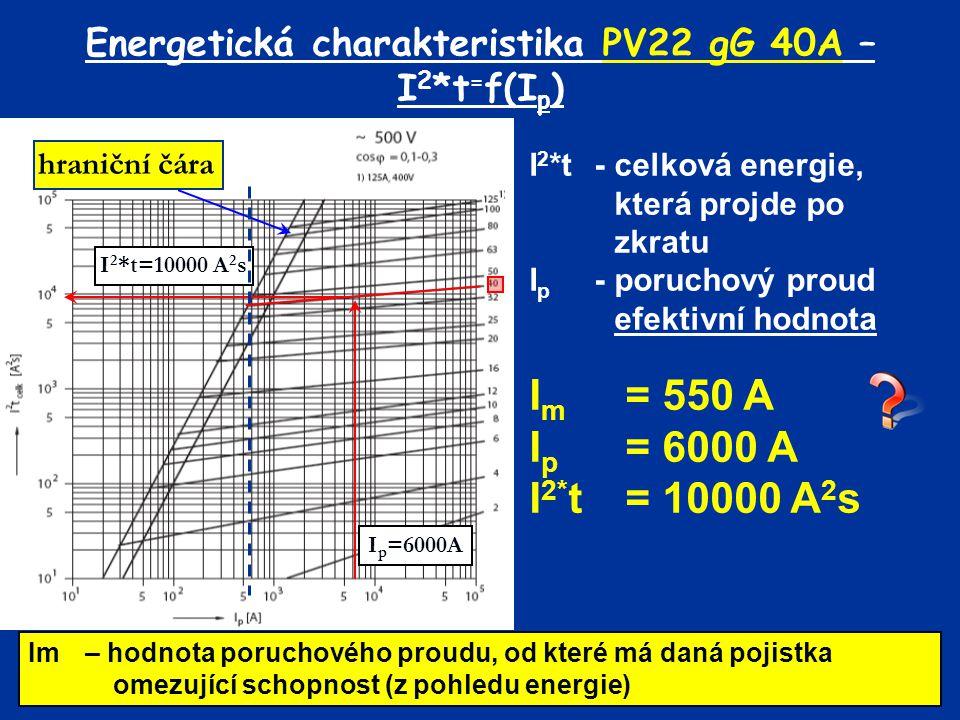 Energetická charakteristika PV22 gG 40A – I2*t=f(Ip)