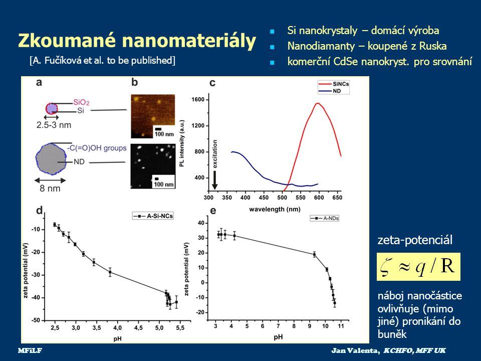 Zkoumané nanomateriály