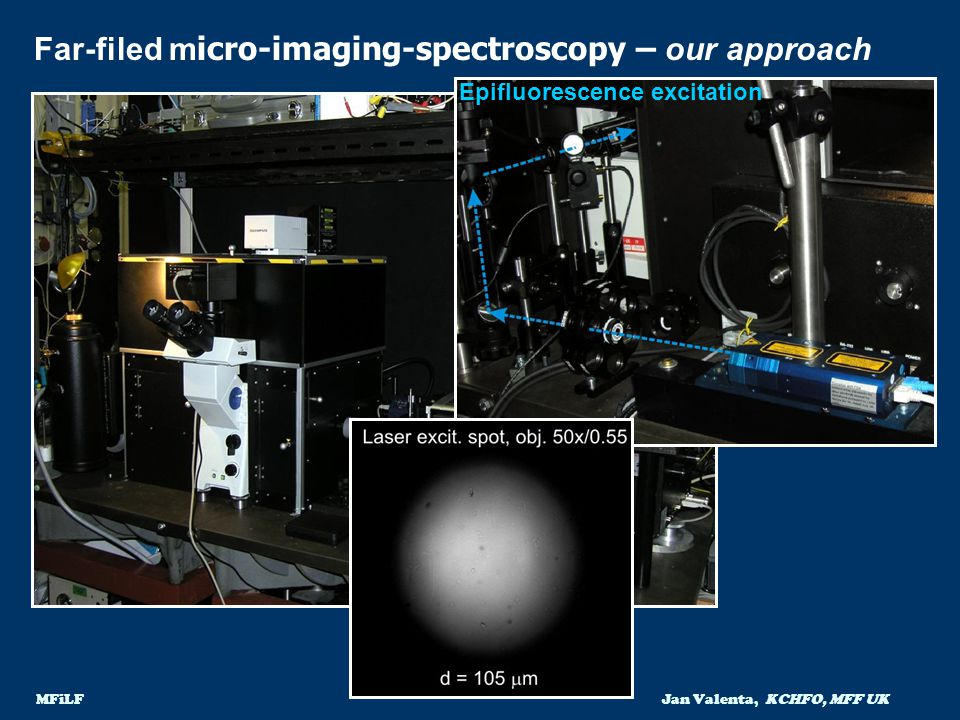 Far-filed micro-imaging-spectroscopy – our approach