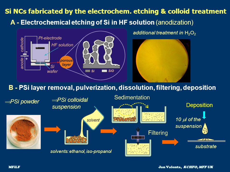 Si NCs fabricated by the electrochem. etching & colloid treatment
