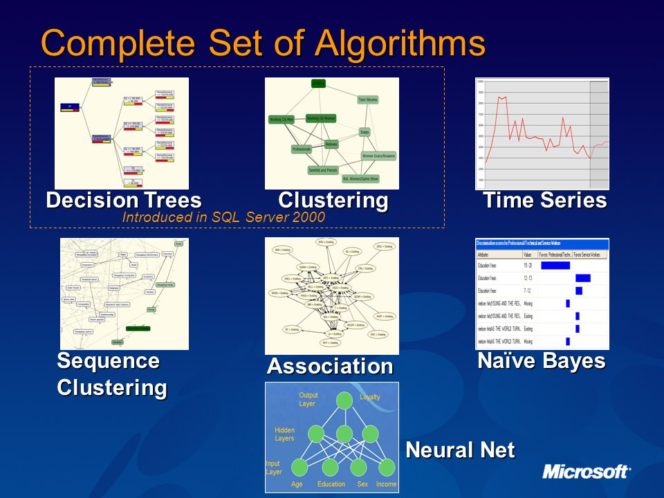 Complete Set of Algorithms