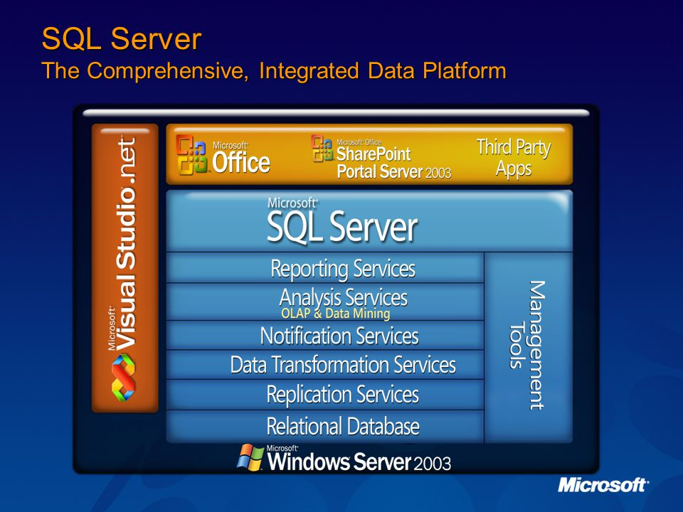 SQL Server The Comprehensive, Integrated Data Platform