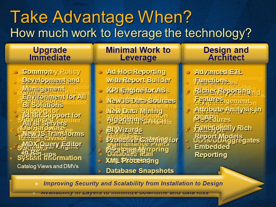 Take Advantage When How much work to leverage the technology