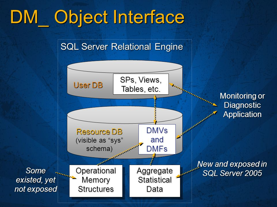 DM_ Object Interface SQL Server Relational Engine