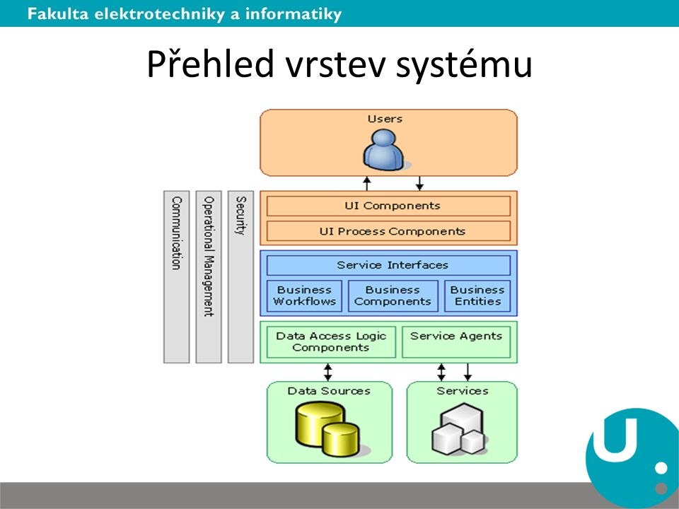 Přehled vrstev systému