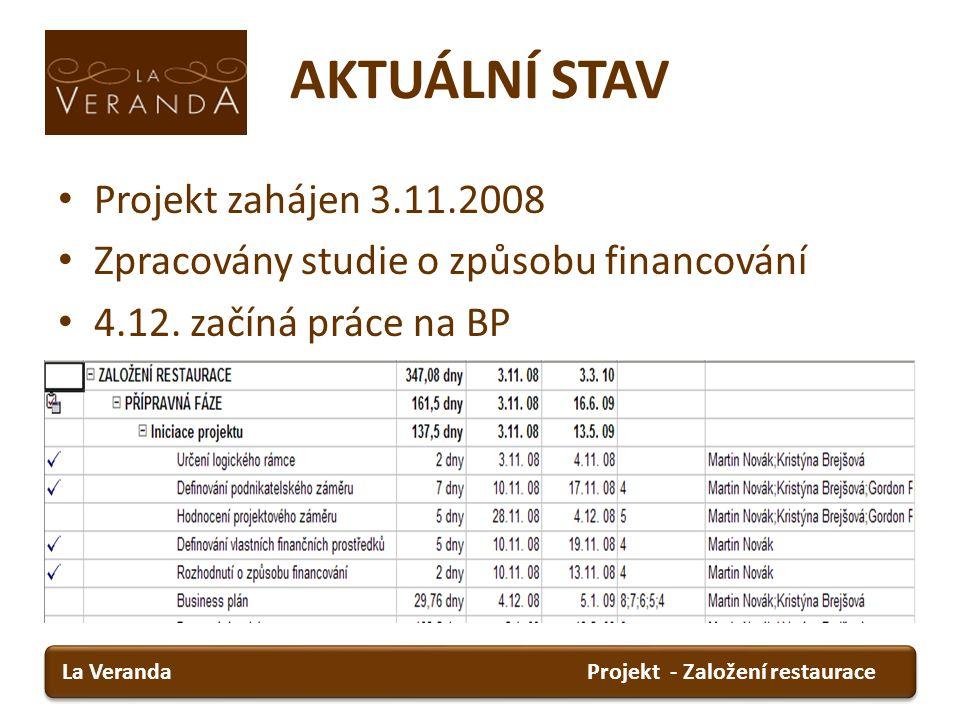AKTUÁLNÍ STAV Projekt zahájen 3.11.2008