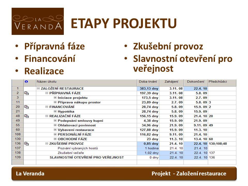 ETAPY PROJEKTU Přípravná fáze Zkušební provoz Financování