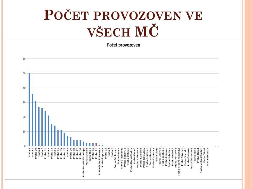 Počet provozoven ve všech MČ