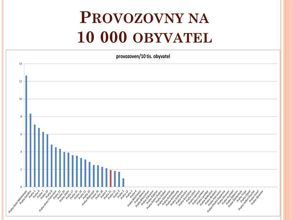 Provozovny na 10 000 obyvatel