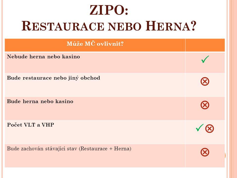 ZIPO: Restaurace nebo Herna