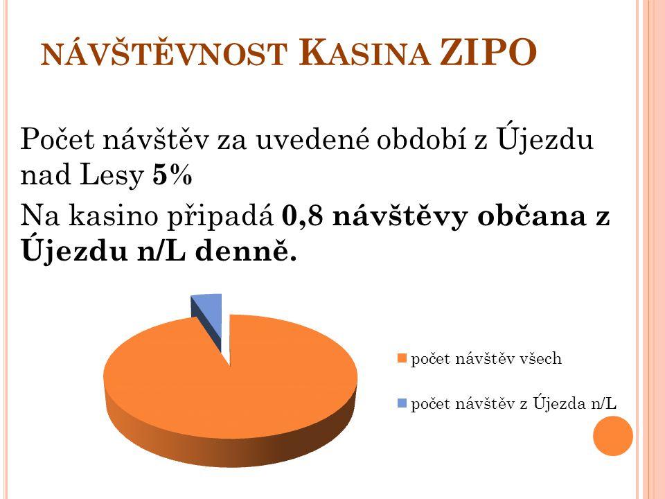 návštěvnost Kasina ZIPO