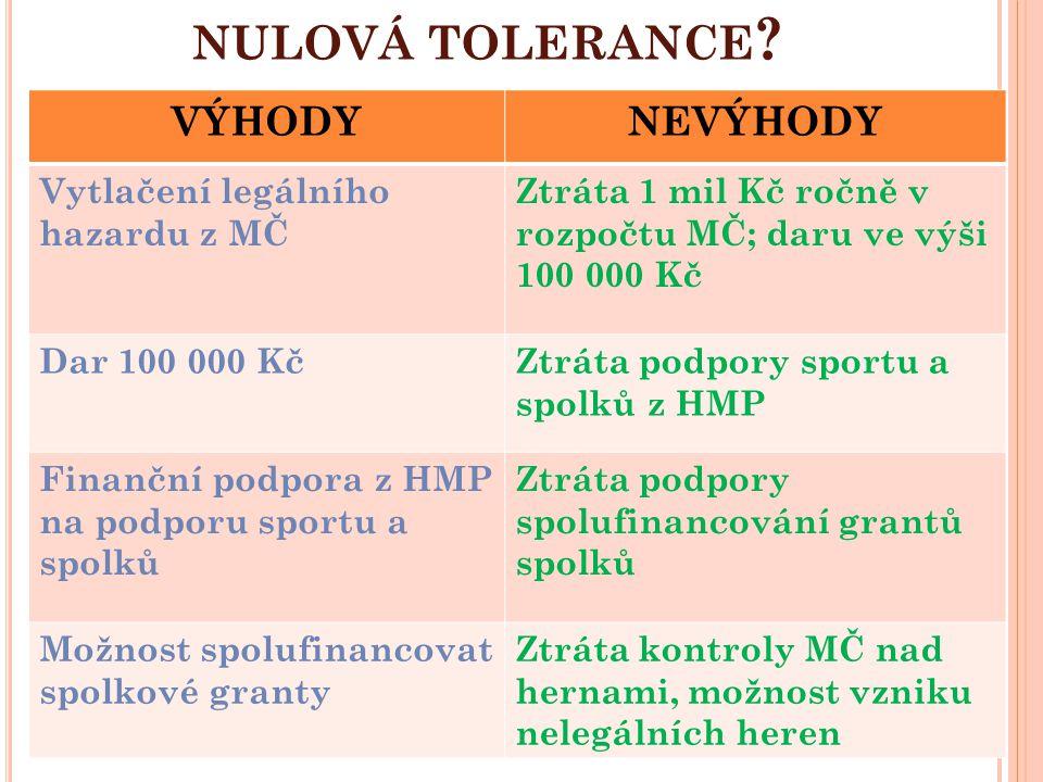 nulová tolerance VÝHODY NEVÝHODY Vytlačení legálního hazardu z MČ