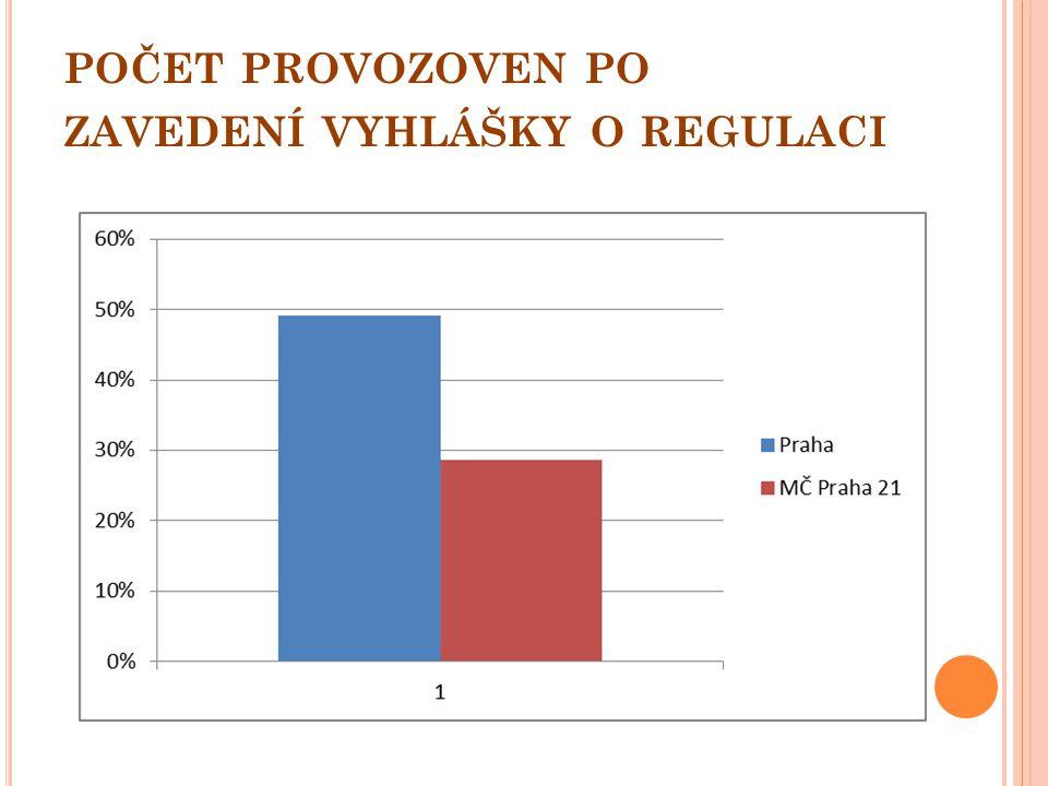 počet provozoven po zavedení vyhlášky o regulaci