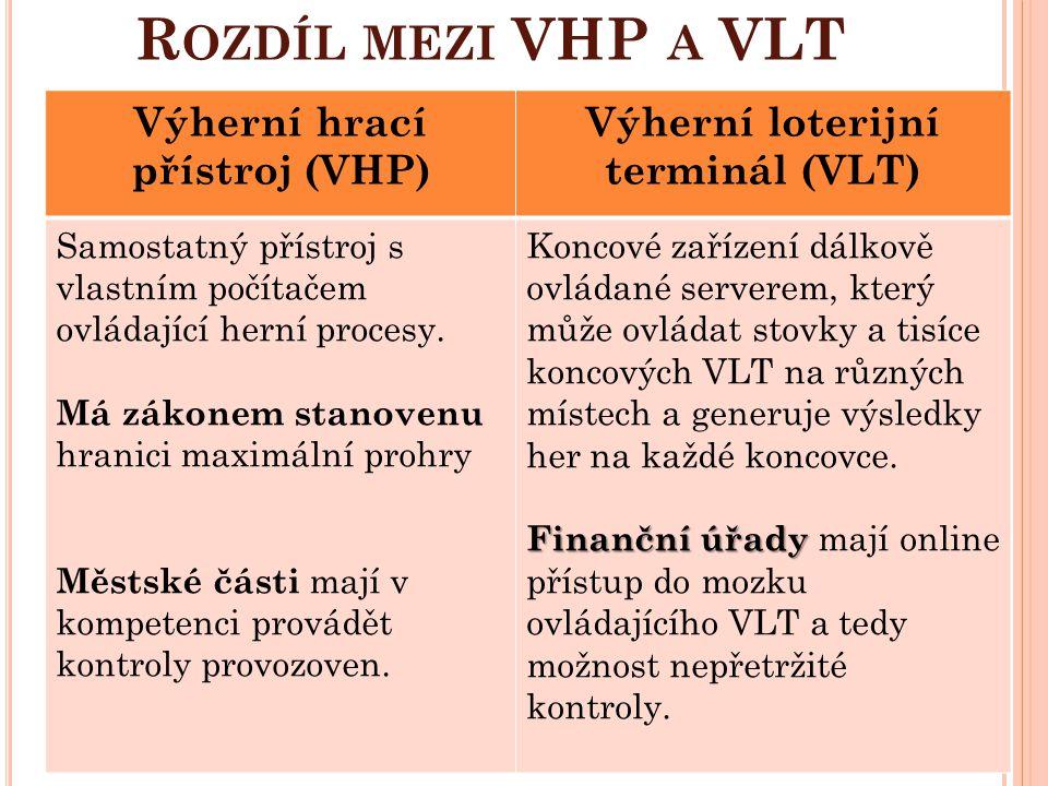 Výherní hrací přístroj (VHP) Výherní loterijní terminál (VLT)