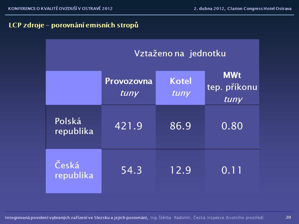 421.9 86.9 0.80 54.3 12.9 0.11 Vztaženo na jednotku Kotel MWt