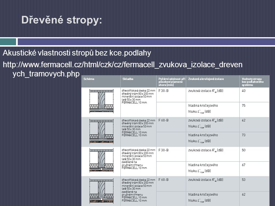 Dřevěné stropy: Akustické vlastnosti stropů bez kce.podlahy http://www.fermacell.cz/html/czk/cz/fermacell_zvukova_izolace_dreven ych_tramovych.php