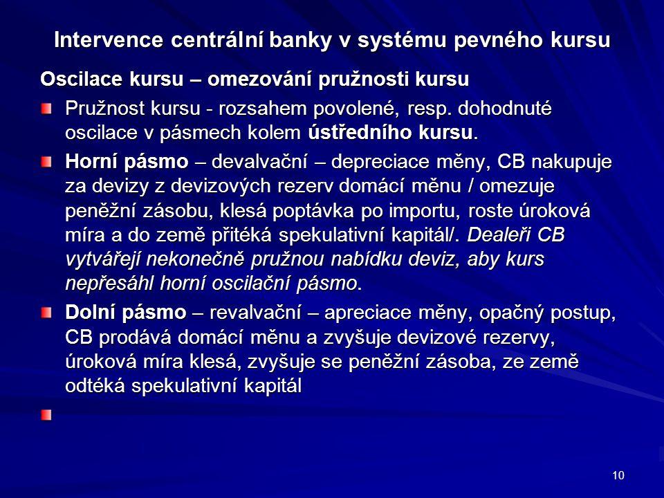 Intervence centrální banky v systému pevného kursu