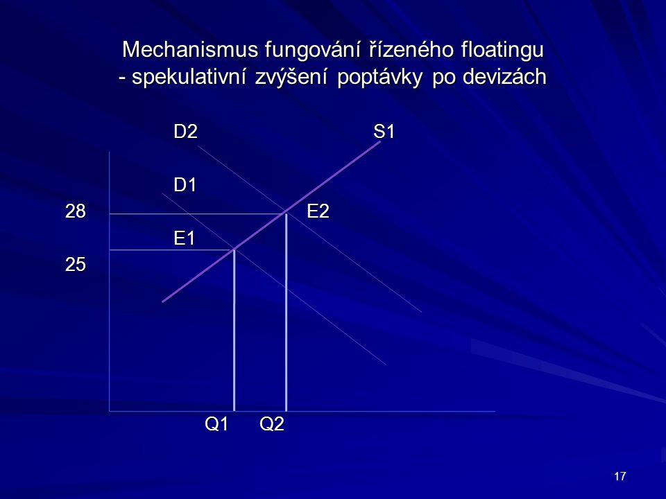Mechanismus fungování řízeného floatingu - spekulativní zvýšení poptávky po devizách