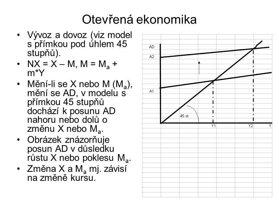 Otevřená ekonomika Vývoz a dovoz (viz model s přímkou pod úhlem 45 stupňů). NX = X – M, M = Ma + m*Y.