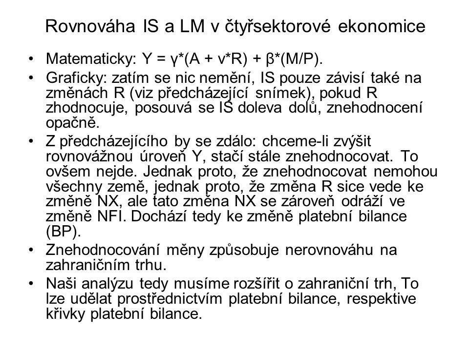 Rovnováha IS a LM v čtyřsektorové ekonomice