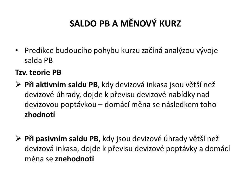 SALDO PB A MĚNOVÝ KURZ Predikce budoucího pohybu kurzu začíná analýzou vývoje salda PB. Tzv. teorie PB.