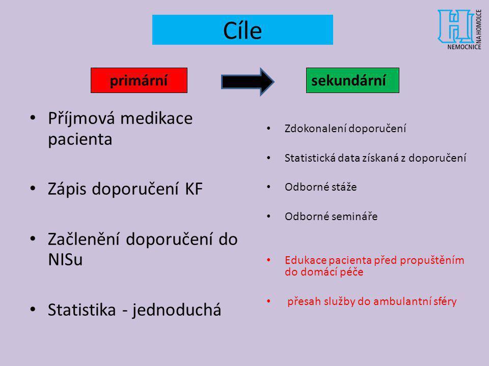 Cíle Příjmová medikace pacienta Zápis doporučení KF