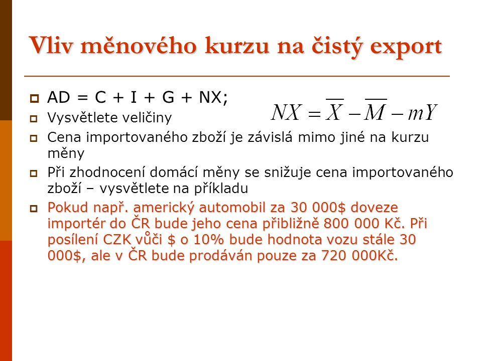 Vliv měnového kurzu na čistý export
