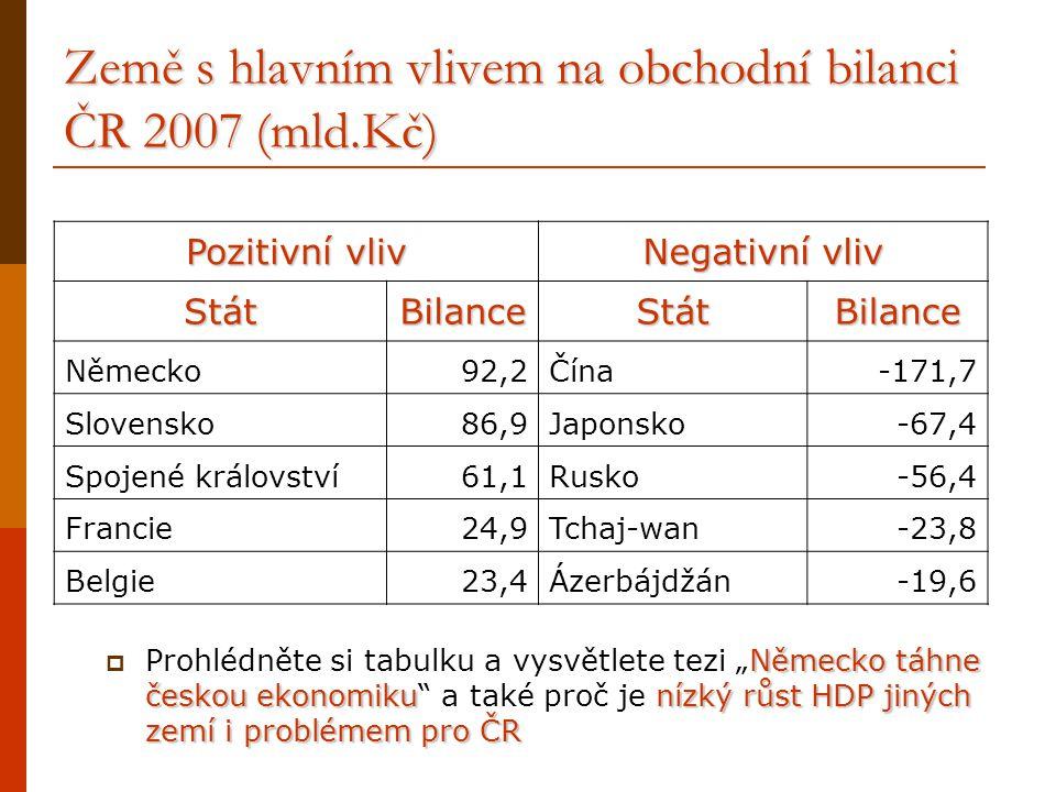 Země s hlavním vlivem na obchodní bilanci ČR 2007 (mld.Kč)