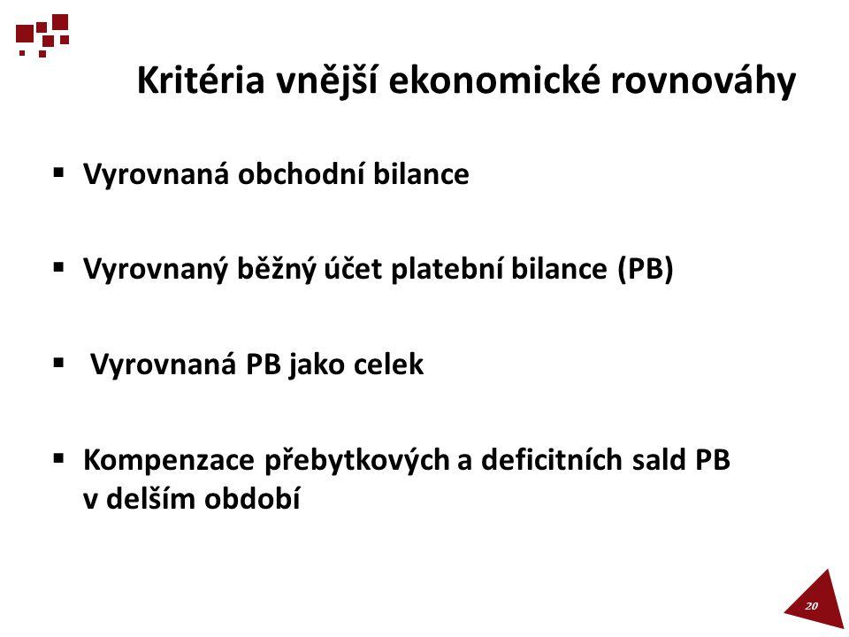 Kritéria vnější ekonomické rovnováhy
