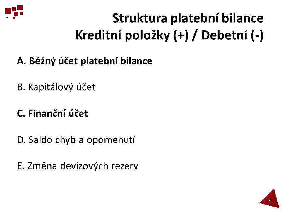 Struktura platební bilance Kreditní položky (+) / Debetní (-)