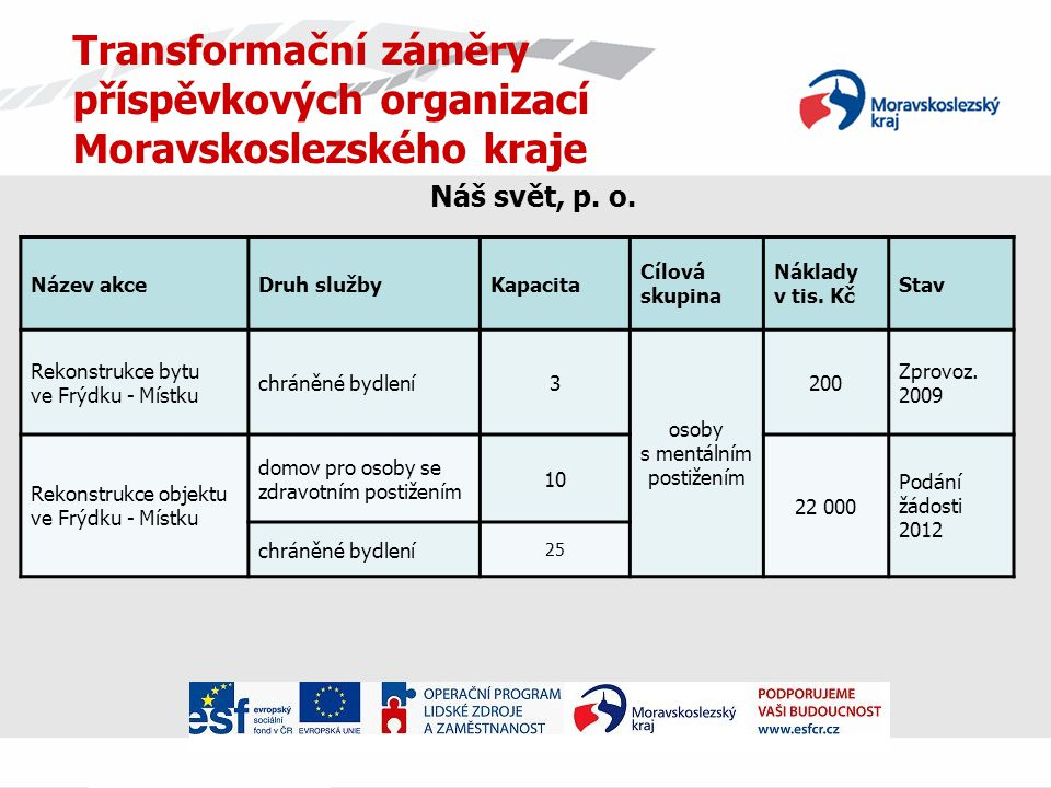 Transformační záměry příspěvkových organizací Moravskoslezského kraje