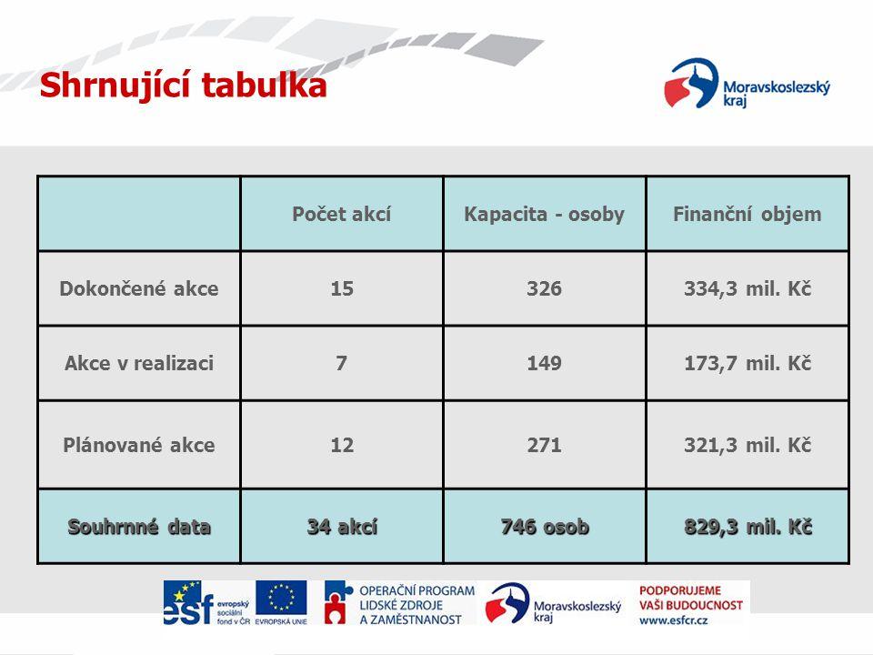 Shrnující tabulka Počet akcí Kapacita - osoby Finanční objem