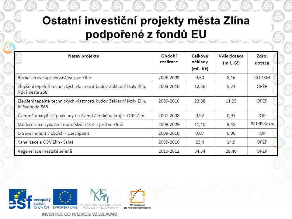 Ostatní investiční projekty města Zlína podpořené z fondů EU