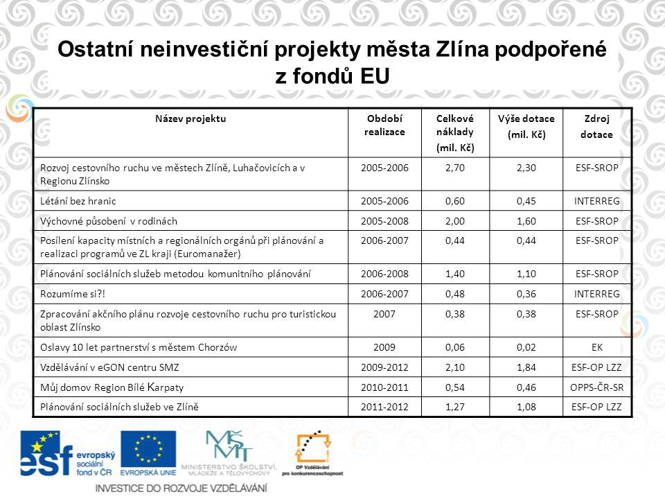 Ostatní neinvestiční projekty města Zlína podpořené z fondů EU