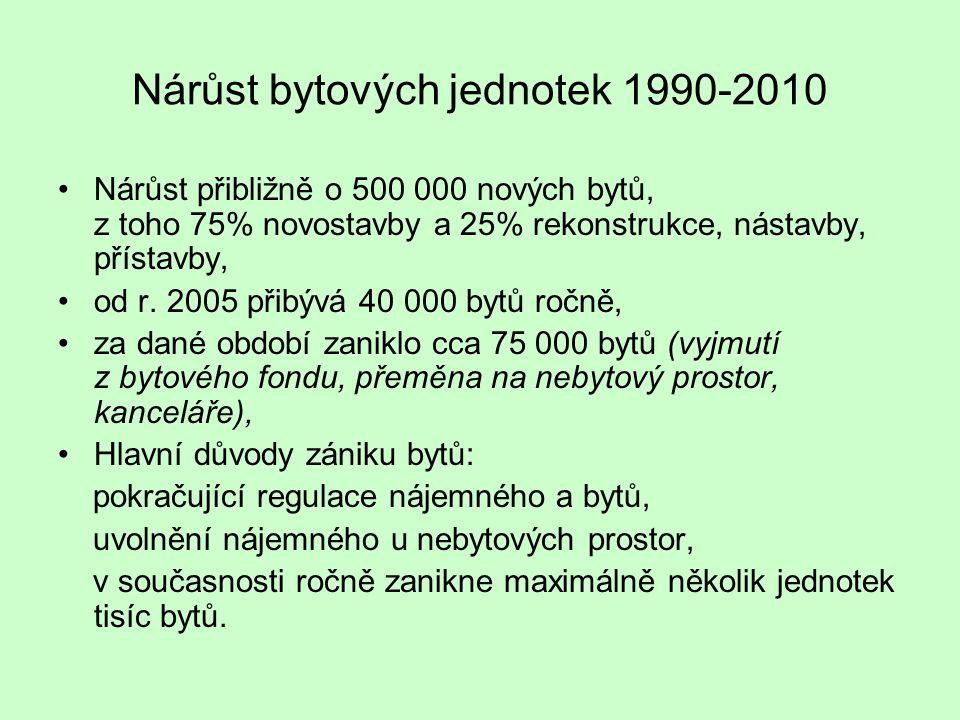 Nárůst bytových jednotek 1990-2010