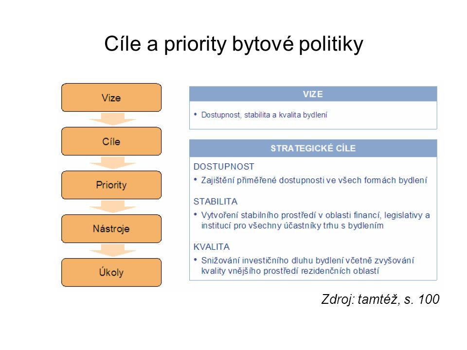 Cíle a priority bytové politiky