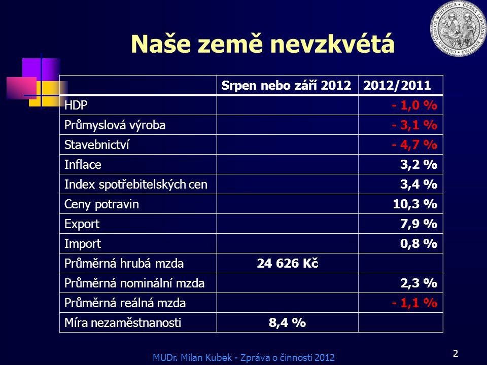 Naše země nevzkvétá Srpen nebo září 2012 2012/2011 HDP - 1,0 %