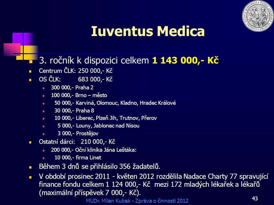 Iuventus Medica 3. ročník k dispozici celkem 1 143 000,- Kč