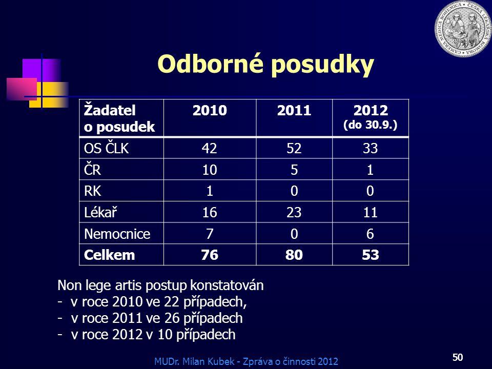 Odborné posudky Žadatel o posudek 2010 2011 2012 OS ČLK 42 52 33 ČR 10