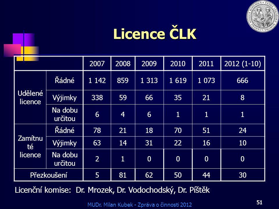 Licence ČLK Licenční komise: Dr. Mrozek, Dr. Vodochodský, Dr. Píštěk