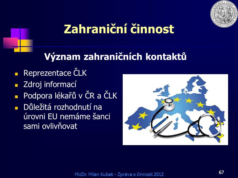 Zahraniční činnost Význam zahraničních kontaktů Reprezentace ČLK