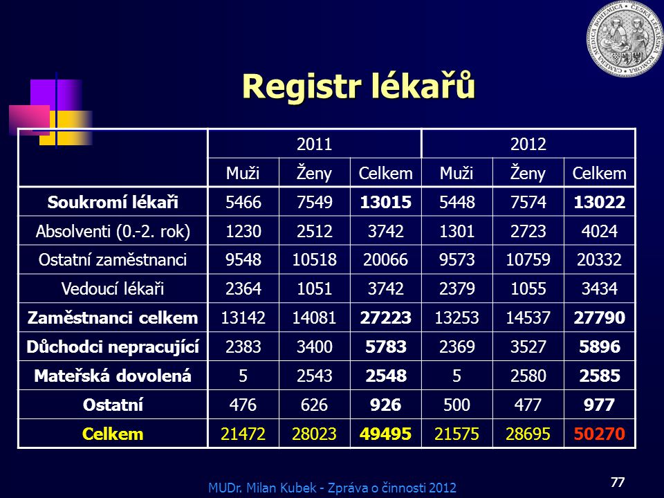Registr lékařů 2011 2012 Muži Ženy Celkem Soukromí lékaři 5466 7549